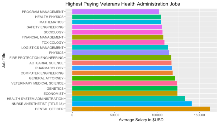 20 Highest Paying Jobs at the Veterans Health Administration
